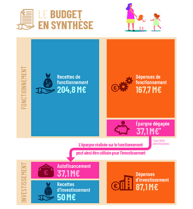 livret-BUDGET2020-synthese budget-Page_6